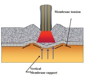 Tension Membrane Effect of Geogrids