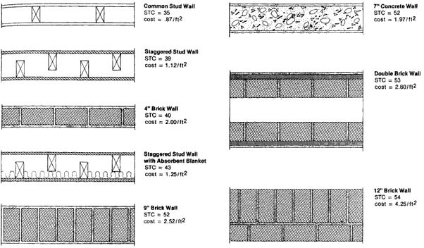 Wall Types, their Cost Comparison and STC Values