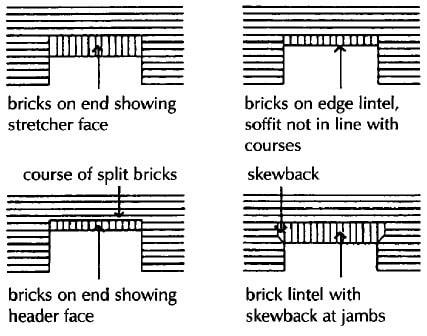 Brick Lintels