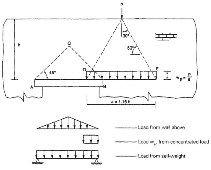 Distributions of Concentrated Loads on Masonry Lintel