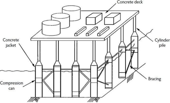 Concrete-Cylinder-Piled Offshore Concrete Structure