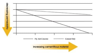 Effect of fly ash on permeability of concrete