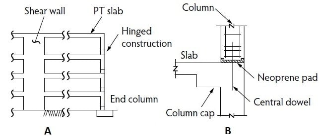 hinged-construction-end-columns