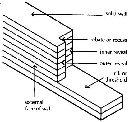 Jambs of Openings in Walls and its Parts