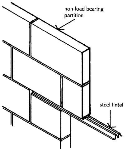 Corrugated Steel Lintel Internal Wall