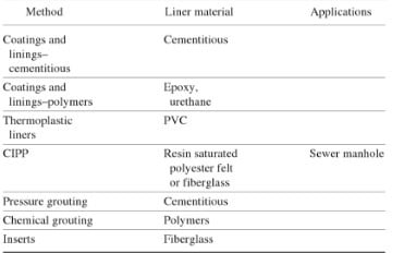 Characteristics of Sewer Manhole Renewal