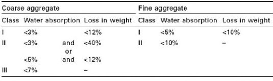 classification-recycled-aggregates