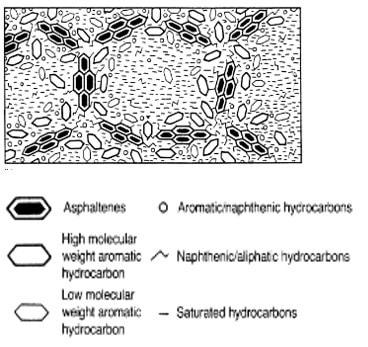 Schematic Diagram of Gel type bitumen