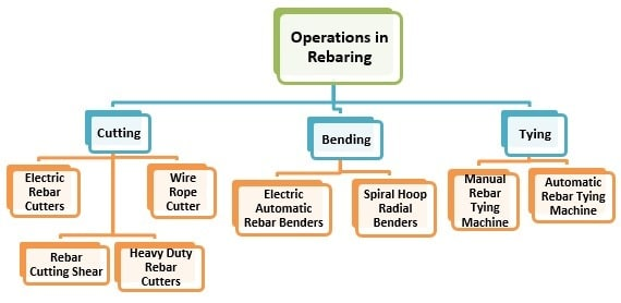Operations in Rebaring of Reinforcement Works for RCC Construction