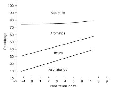 Variation of penetration index of Bitumen