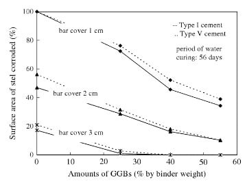 Corrosion of Reinforcement in Concrete with GGBFS