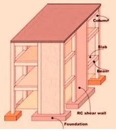 Provision of Shear wall in vertical direction