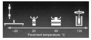 Superpave Performance Grading of Bitumen