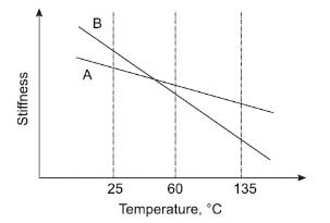 Relationship between temperature and stiffness for different bitumen