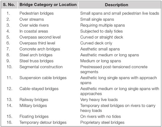 Categories and Span of Bridges as per Accelerated Bridge Construction
