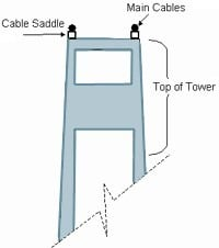 Cable Saddles