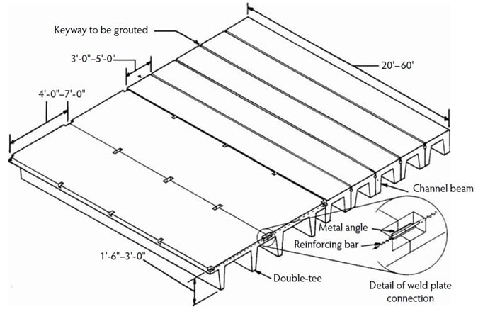 Double Tee and Channel Element for Bridge Construction