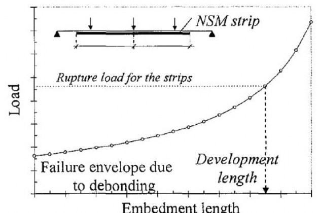 Strengthening Techniques of Reinforced Concrete Beams-Bond Characteristics
