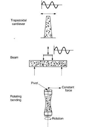Methods for Testing Fatigue life of Bituminous Materials