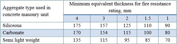 Table-3: Fire Resistance Rating of Single Layer Concrete Walls, Floors and Roofs