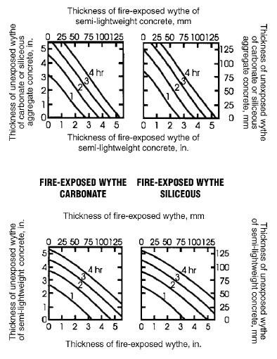 Fire Resistance of Two Layer Concrete Walls, Floors and Roofs