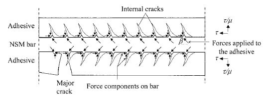 Forces Between NSM FRP Bar and Epoxy