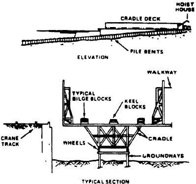 Marine Railway Parts and Details
