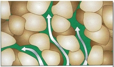 Permeability Provided by Connected Pores