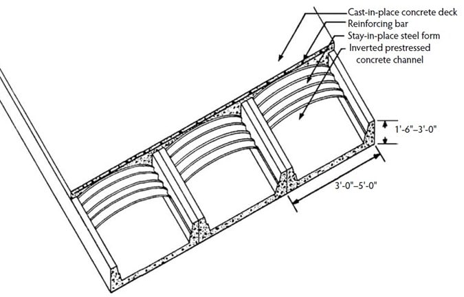 Prestressed Inverted Channel