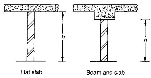 Height of Storey for Horizontal Ties in Masonry Structures