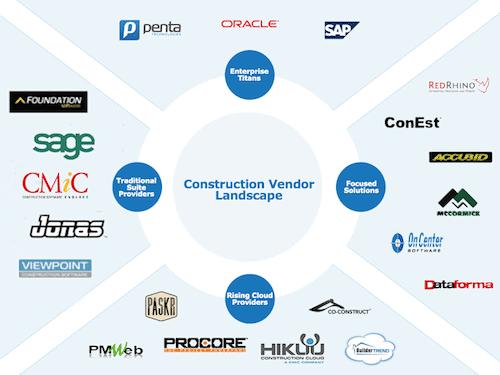 Construction Management Software Comparisons