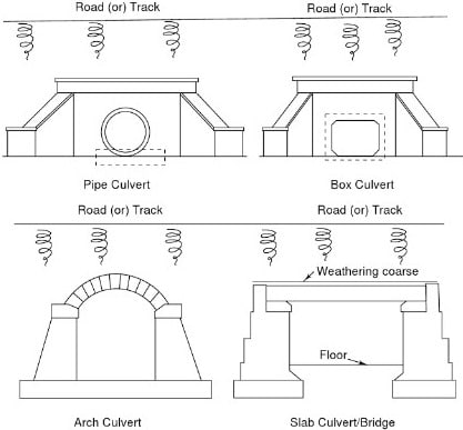Typical Sections of Different Types of Culverts