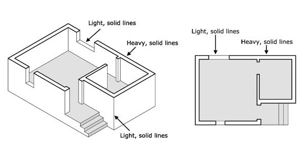 Understanding the lines Used in Architectural Drawings