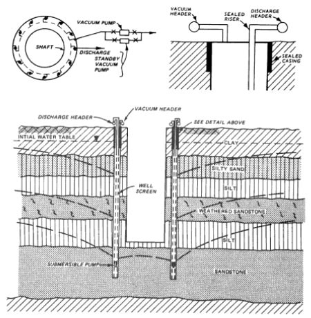 Excavation Dewatering using Deep Well System