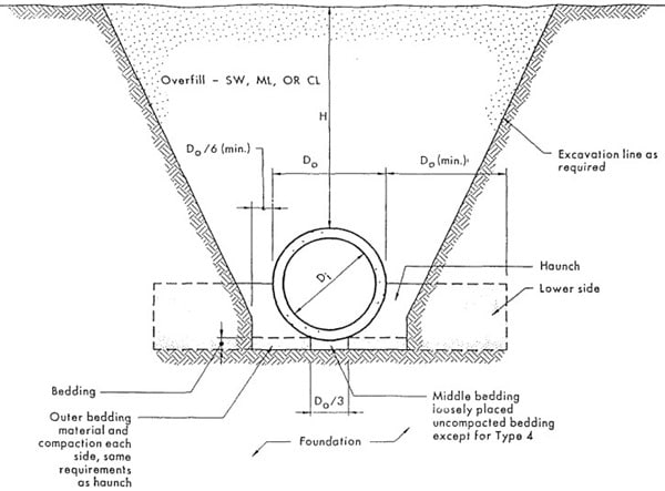 Standard Embankment Installation of Concrete Pipe