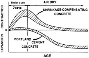 Characteristics of Shrinkage Compensated Concrete