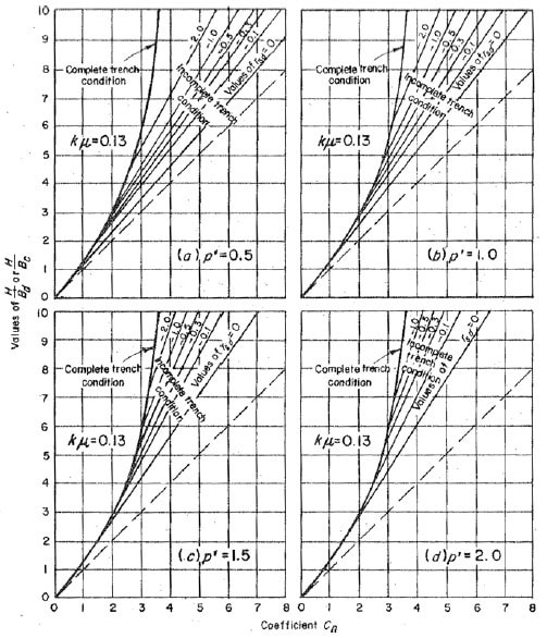 Coefficient for Negative Projecting Condition Sewer Pipes