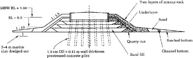Details of Artificial Island Surrounding Bridge Piers