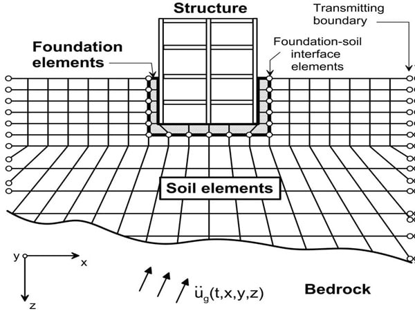 Direct Analysis of Soil Structure Interaction
