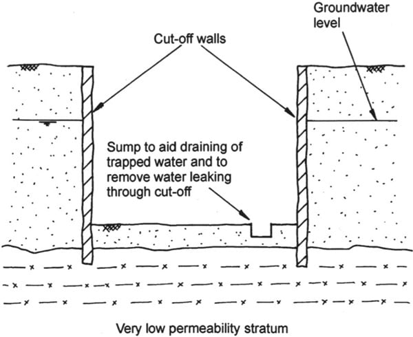 Ground Water Control in Excavations by Exclusion
