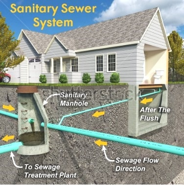 Provision of Manholes for Sewer Sanitary System