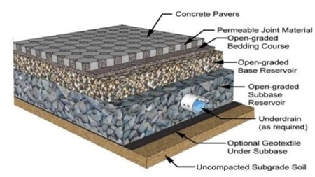 Soil Engineering for Pavement Design