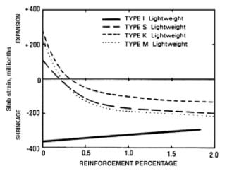 The effect of reinforcement on the shrinkage and the expansion in concrete
