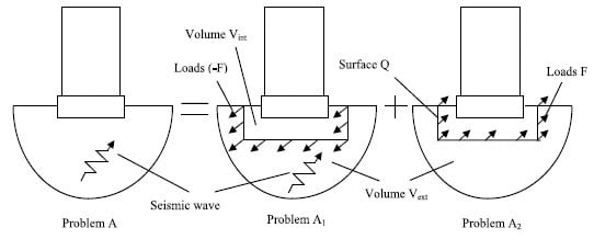 Substructure Approach in Soil Structure Interaction