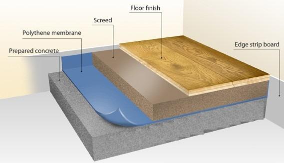 Details of Floor Screed