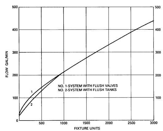 Domestic Water Demand Curve