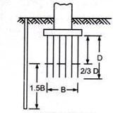 Borehole for Pile Foundation