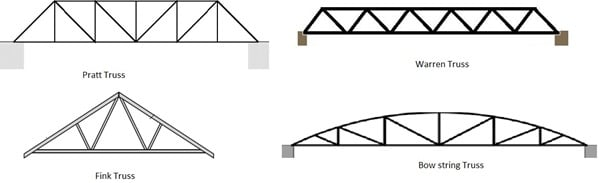 Different types of trusses used in steel structure construction