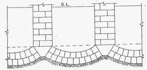 Inverted Arch Masonry Foundation