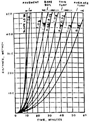 rainfall-time-period